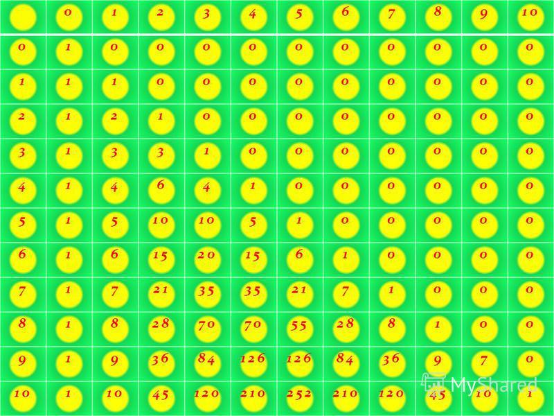 012345678910 010000000000 111000000000 212100000000 313310000000 414641000000 515 5100000 616152015610000 7172135 2171000 8182870 55288100 9193684126 8436970 101 4512021025221012045101