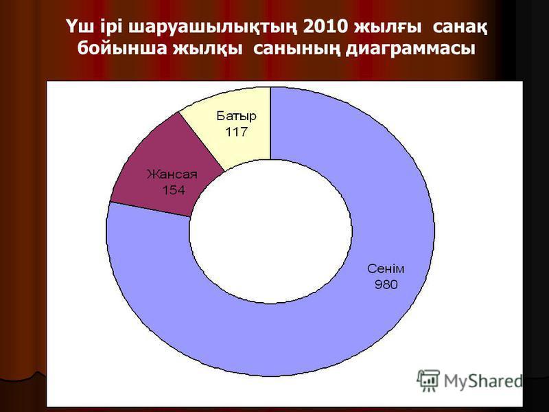 Үш ірі шаруашылықтың 2010 жылғы санақ бойынша жылқы санының диаграммасы