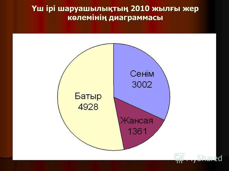 Үш ірі шаруашылықтың 2010 жылғы жер көлемінің диаграммасы