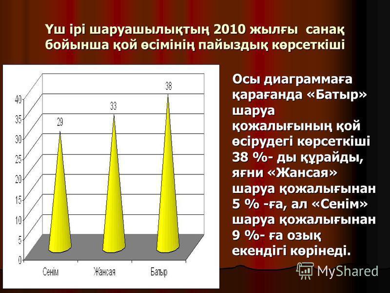 Үш ірі шаруашылықтың 2010 жылғы санақ бойынша қой өсімінің пайыздық көрсеткіші Осы диаграммаға қарағанда «Батыр» шаруа қожалығының қой өсірудегі көрсеткіші 38 %- ды құрайды, яғни «Жансая» шаруа қожалығынан 5 % -ға, ал «Сенім» шаруа қожалығынан 9 %- ғ