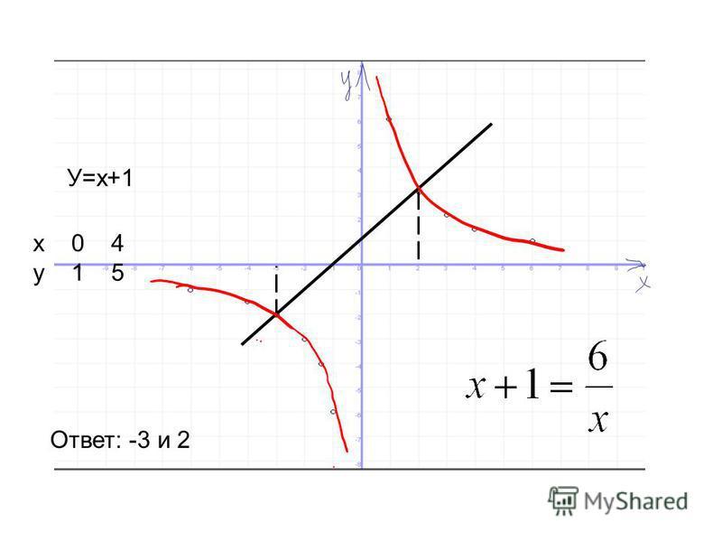 У=х+1 х 0 4 у 1 5 Ответ: -3 и 2
