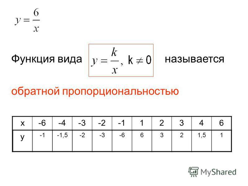 х-6-4-3-212346 у -1,5-2-3-66321,51 Функция вида называется обратной пропорциональностью