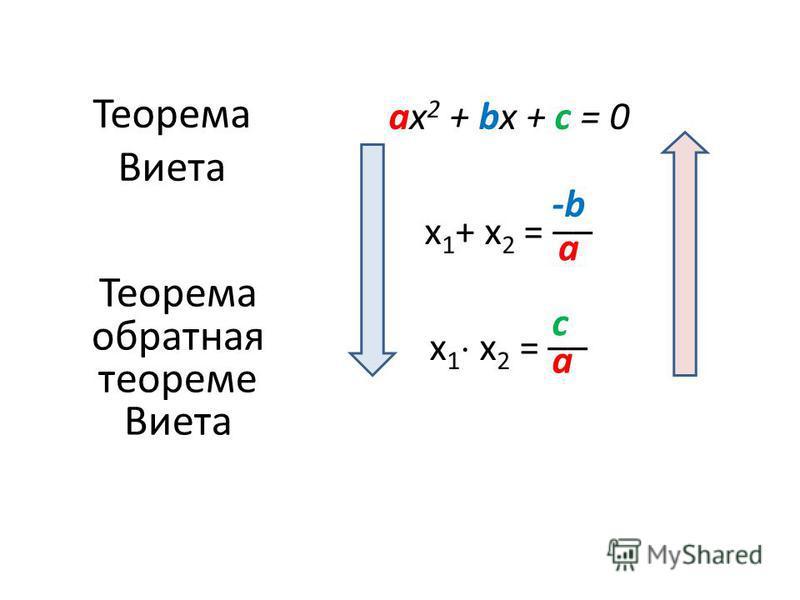 as 2 + bx + c = 0 х 1 + х 2 = –– х 1 х 2 = –– -b-b a a c Теорема Виета Теорема обратная теореме Виета