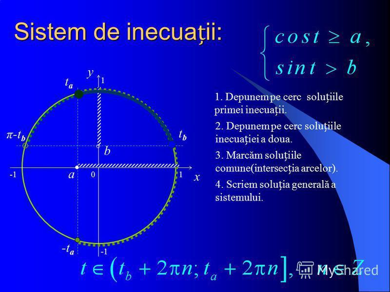Sistem de inecuaii: 0 x y a tata -t a 1 b tbtb π-t b 1 1. Depunem pe cerc soluiile primei inecuaii. 2. Depunem pe cerc soluiile inecuaiei a doua. 3. Marcăm soluiile comune(intersecia arcelor). 4. Scriem soluia generală a sistemului.