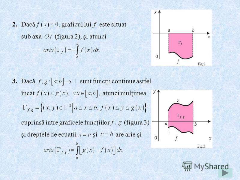 Dacă graficul lui este situat sub axa (figura 2), şi atunci 2. 3.Dacă sunt funcţii continue astfel încât atunci mulţimea cuprinsă între graficele funcţiilor (figura 3) şi dreptele de ecuaţii şi are arie şi