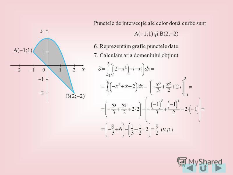 7. Calculăm aria domeniului obţinut 1 2 120 1 1 2 x y Punctele de intersecţie ale celor două curbe sunt A( 1;1) şi B(2; 2) 6. Reprezentăm grafic punctele date. A( 1;1) B(2; 2)