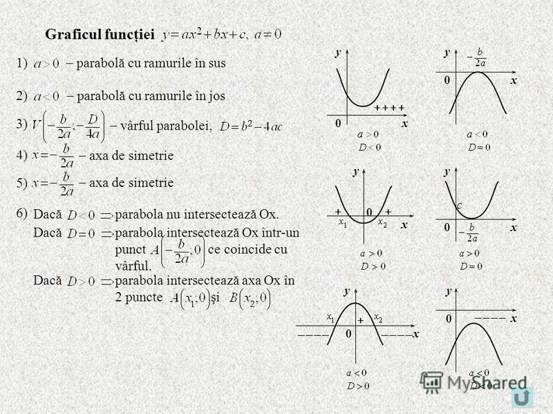 x y 0 y x0 x y 0 x y 0 x y 0 x y 0 c Graficul funcţiei 1) parabolă cu ramurile în sus 2) parabolă cu ramurile în jos 3) vârful parabolei, 4) axa de simetrie 5) axa de simetrie 6) Dacăparabola nu intersectează Ox. Dacăparabola intersectează Ox într-un