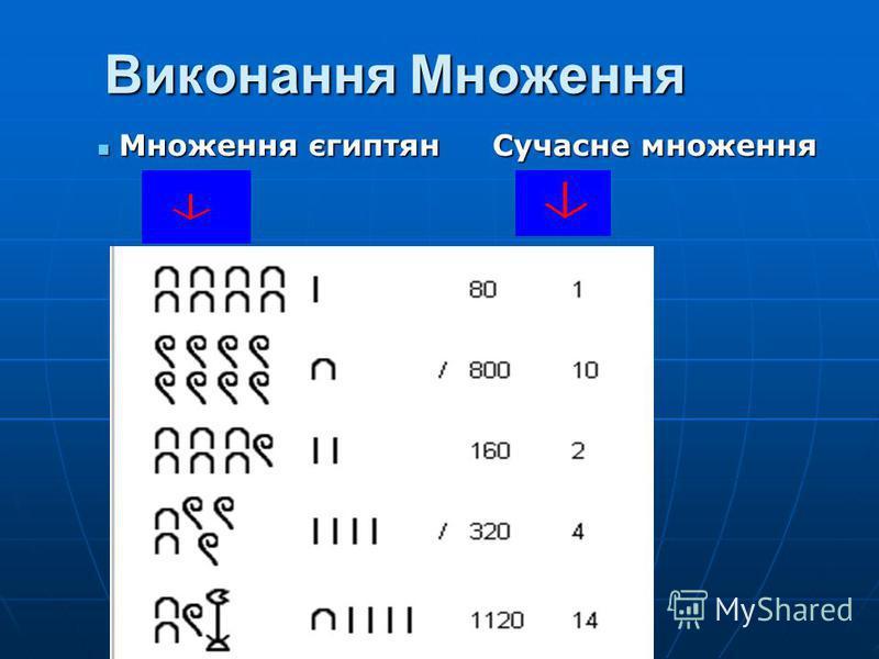 Виконання Множення Множення єгиптян Сучасне множення Множення єгиптян Сучасне множення