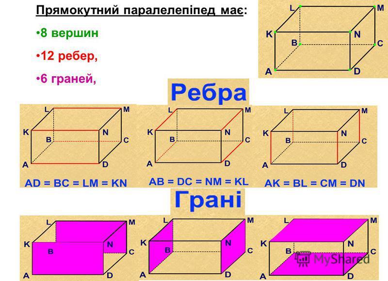 Прямокутний паралелепіпед має: 8 вершин 12 ребер, 6 граней,