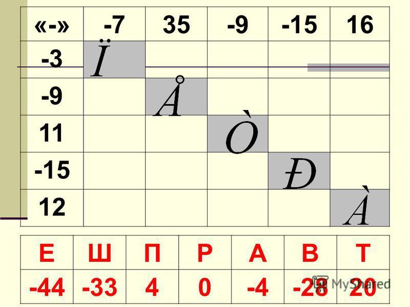 «-»«-»-735-9-151616 -3 -9 11 -15 1212 ЕШПРАВТ -44-3340-4-2820