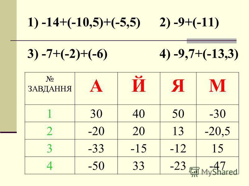 1) -14+(-10,5)+(-5,5) 2) -9+(-11) 3) -7+(-2)+(-6) 4) -9,7+(-13,3) ЗАВДАННЯ АЙЯМ 1304050-30 2-202013-20,5 3-33-15-1215 4-5033-23-47