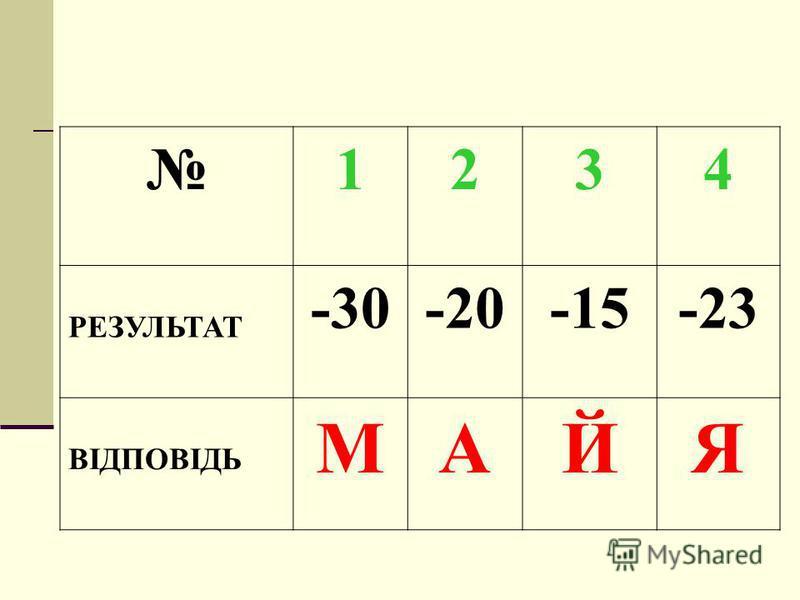 1234 РЕЗУЛЬТАТ -30-20-15-23 ВІДПОВІДЬ МАЙЯ