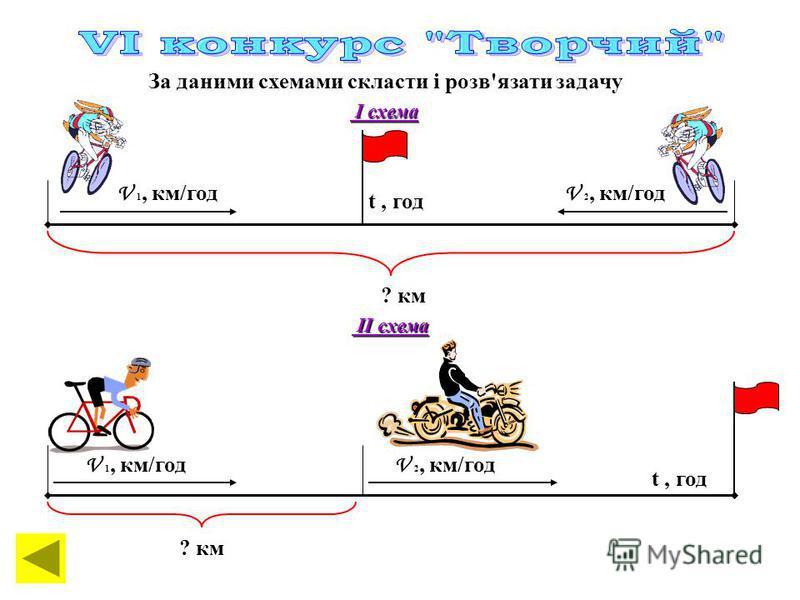За даними схемами скласти і розв'язати задачу І схема І схема V 1, км/год V 2, км/год V 1, км/год V 2, км/год t, год ? км ІІ схема ІІ схема t, год ? км