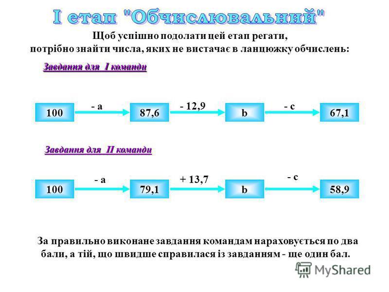 Щоб успішно подолати цей етап регати, потрібно знайти числа, яких не вистачає в ланцюжку обчислень: Завдання для І команди Завдання для ІІ команди 10087,667,1b - а- 12,9- с 10079,1b58,9 - а+ 13,7 - с З а правильно виконане завдання командам нараховує
