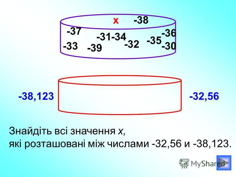 -33 Знайдіть всі значення х, які розташовані між числами -32,56 и -38,123. х -38,123-32,56 -32 -35 -39 -34-31 -30 -36 -37 -38