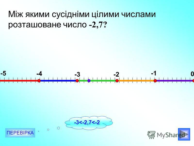 Між якими сусідніми цілими числами розташоване число -2,7? -5 -4 -3-2 0 ПЕРЕВІРКА -3<-2,7<-2