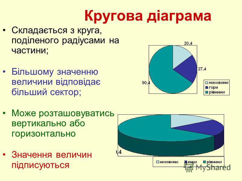 Кругова діаграма Складається з круга, поділеного радіусами на частини; Більшому значенню величини відповідає більший сектор; Може розташовуватись вертикально або горизонтально Значення величин підписуються