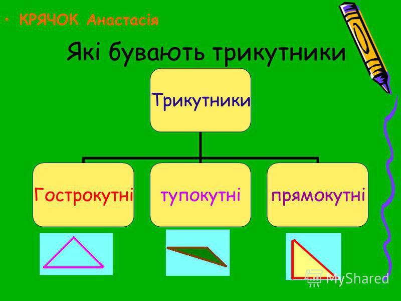 Які бувають трикутники Трикутники Гострокутнітупокутніпрямокутні КРЯЧОК Анастасія