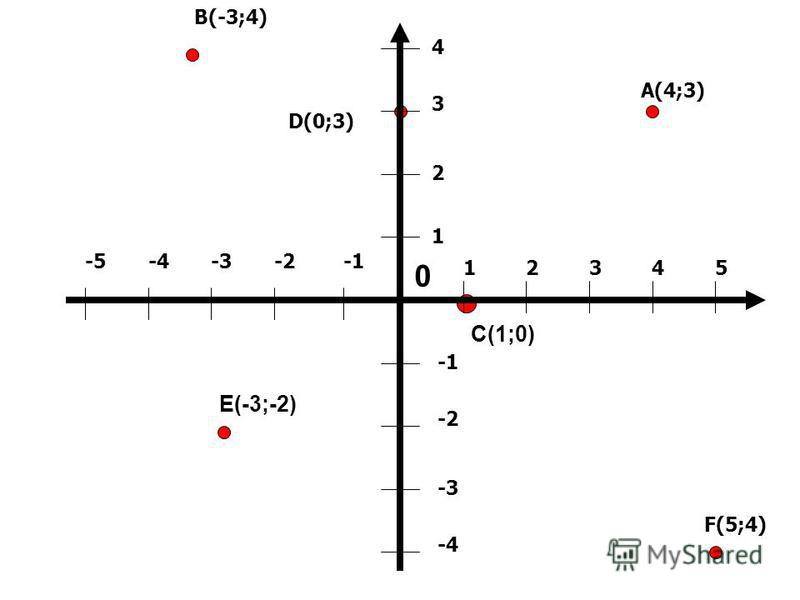 B(-3;4) A(4;3) D(0;3) F(5;4) C(1;0) E(-3;-2) 12345 1 2 3 4 -2 -3 -4 -2-3-4-5 0