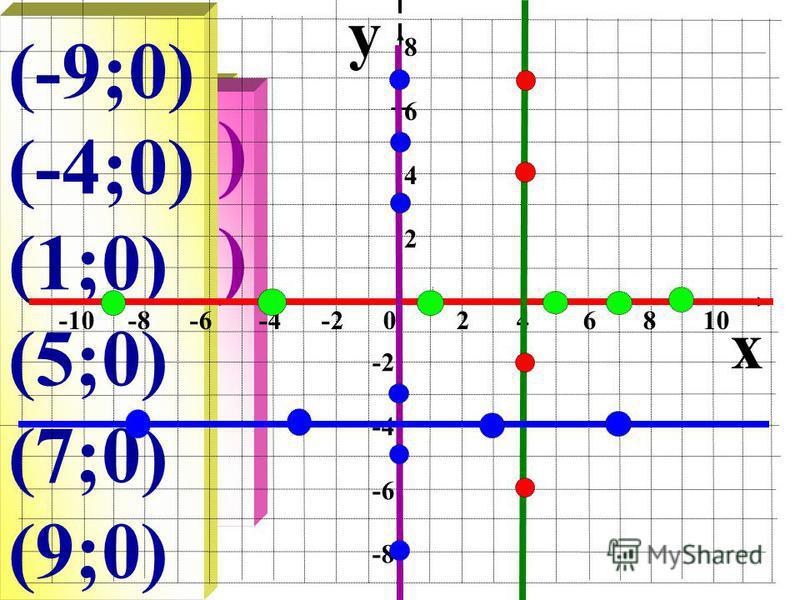(4;-6) (4;-2) (4;4) (4;7) (-8;-4) (-3;-4) (3;-4) (7;-4) (0;7) (0;5) (0;3) (0;-3) (0;-5) (0;-8) (-9;0) (-4;0) (1;0) (5;0) (7;0) (9;0) y x -10 -8 -6 -4 -2 0 2 4 6 8 10 86428642 -2 -4 -6 -8