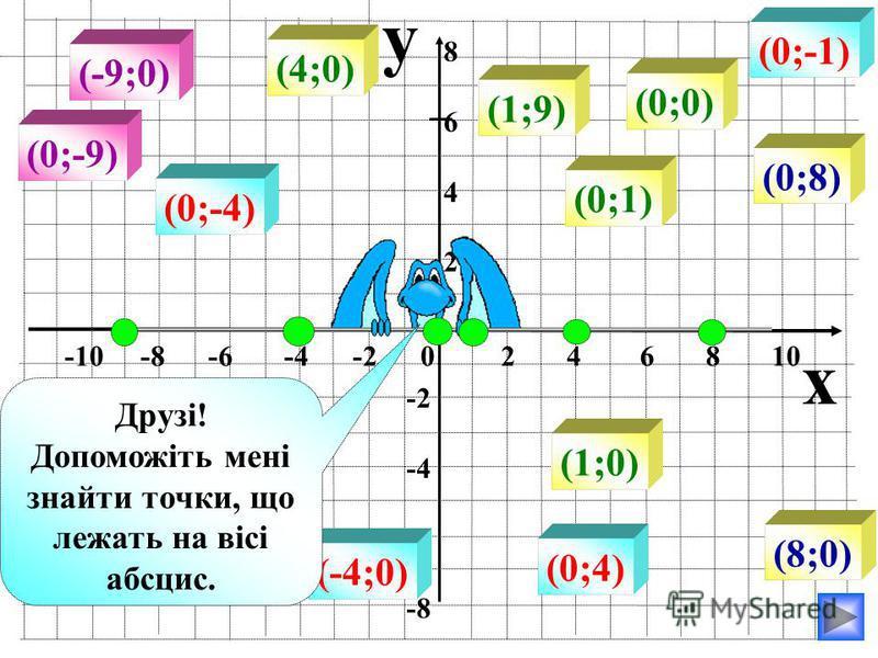 y x -10 -8 -6 -4 -2 0 2 4 6 8 10 86428642 -2 -4 -6 -8 (8;0) (-4;0) (-9;0) (4;0) (1;0) (1;9) (0;0) (0;8) (0;-1) (0;-9) (0;4) (0;-4) (0;1) Друзі! Допоможіть мені знайти точки, що лежать на вісі абсцис.