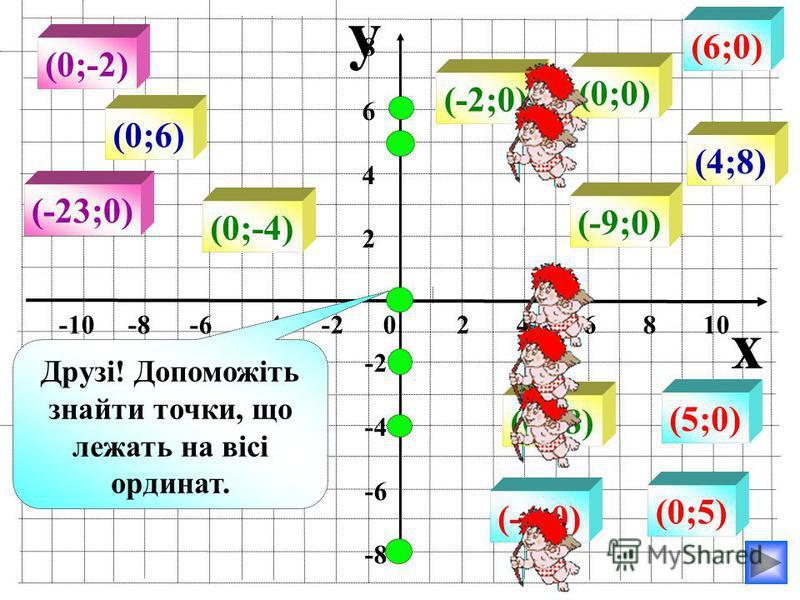 y x -10 -8 -6 -4 -2 0 2 4 6 8 10 86428642 -2 -4 -6 -8 (0;6) (0;-2) (0;-4) (0;0) (4;8) (6;0) (-23;0) (-4;0) (5;0) (-9;0) Друзі! Допоможіть знайти точки, що лежать на вісі ординат. (0;5) (0;-8) (-2;0)