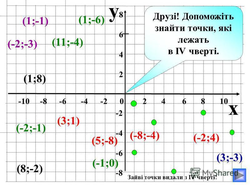 y x -10 -8 -6 -4 -2 0 2 4 6 8 10 86428642 -2 -4 -6 -8 (3;-3) (1;-1) (1;-6) (8;-2) (-1;0) (11;-4) (1;8) (3;1) (-2;-3) (-2;4) (-8;-4) (-2;-1) Друзі! Допоможіть знайти точки, які лежать в IV чверті. (5;-8) Зайві точки видали з I V чверті!