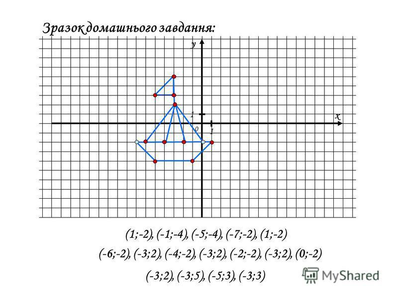 x y 0 1 1 Зразок домашнього завдання: (1;-2), (-1;-4), (-5;-4), (-7;-2), (1;-2) (-6;-2), (-3;2), (-4;-2), (-3;2), (-2;-2), (-3;2), (0;-2) (-3;2), (-3;5), (-5;3), (-3;3)