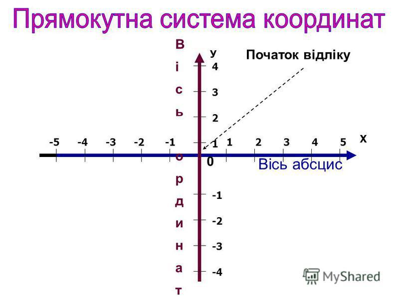 12345-2-3-4-5 Х Вісь абсцис 1 2 3 4 -2 -3 -4 У ВісьординатВісьординат 0 Початок відліку