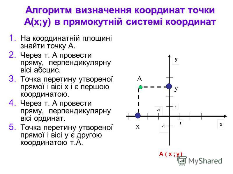Алгоритм визначення координат точки А(х;у) в прямокутній системі координат 1. На координатній площині знайти точку А. 2. Через т. А провести пряму, перпендикулярну вісі абсцис. 3. Точка перетину утвореної прямої і вісі х і є першою координатою. 4. Че
