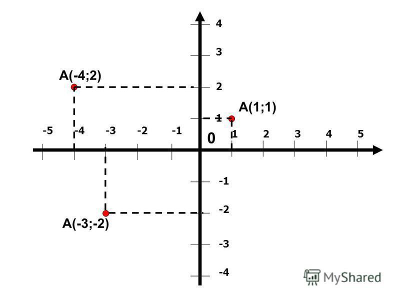 12345 1 2 3 4 -2 -3 -4 -2-3-4-5 0 А(-4;2) А(1;1) А(-3;-2)