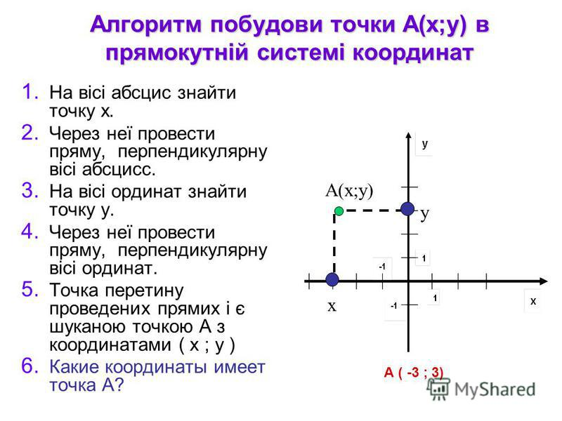 Алгоритм побудови точки А(х;у) в прямокутній системі координат 1. На вісі абсцис знайти точку х. 2. Через неї провести пряму, перпендикулярну вісі абсцисс. 3. На вісі ординат знайти точку у. 4. Через неї провести пряму, перпендикулярну вісі ординат.