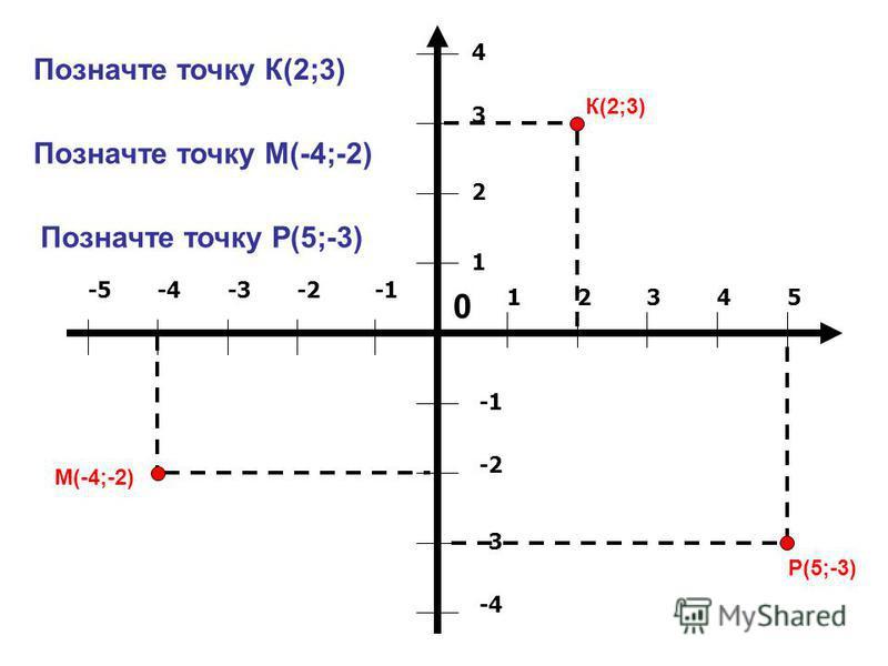 12345 1 2 3 4 -2 -3 -4 -2-3-4-5 0 Позначте точку К(2;3) К(2;3) Позначте точку М(-4;-2) М(-4;-2) Позначте точку Р(5;-3) Р(5;-3)