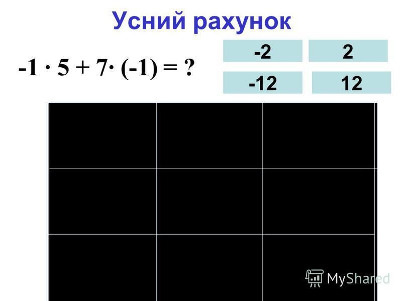 Усний рахунок -1 5 -1 5 + 7 (-1) = ? -2 -12 2 12