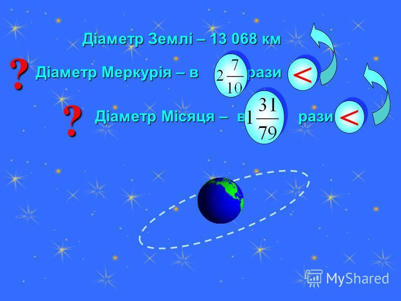 Діаметр Землі – 13 068 км Діаметр Землі – 13 068 км Діаметр Меркурія – в рази Діаметр Меркурія – в рази < < Діаметр Місяця – в рази Діаметр Місяця – в рази < < ??