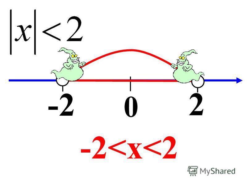 0 2 -2 -2<x<2