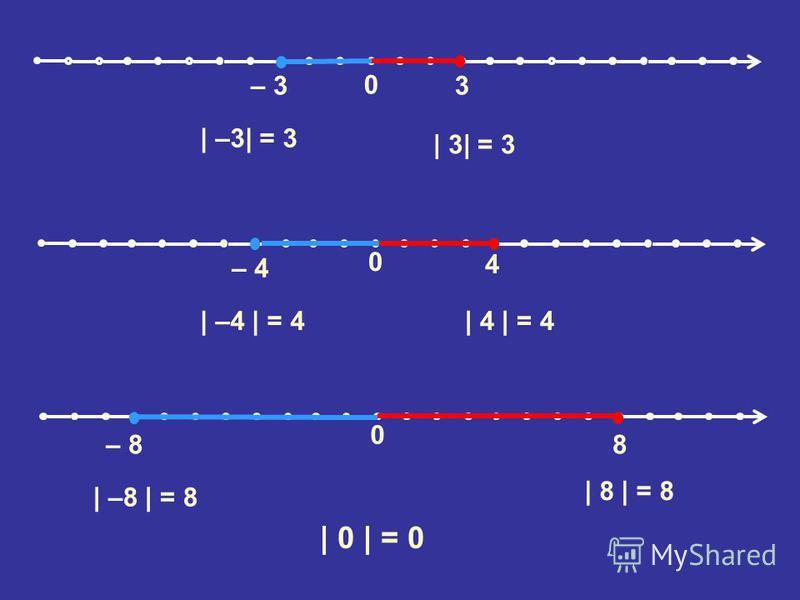 0 – 3 3 0 – 8 8 0 – 4 4 | –3| = 3 | 3| = 3 | –4 | = 4| 4 | = 4 | –8 | = 8 | 8 | = 8 | 0 | = 0