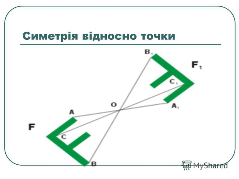 Симетрія відносно точки