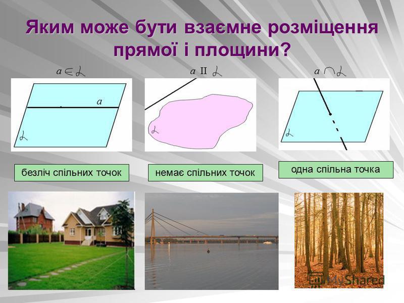Яким може бути взаємне розміщення прямої і площини? а IIа а а безліч спільних точокнемає спільних точок одна спільна точка