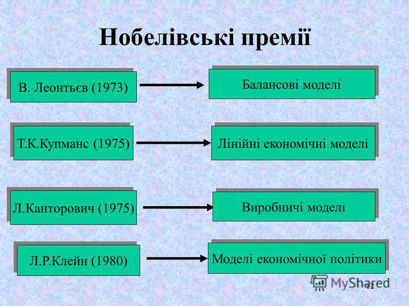 12 Нобелівські премії Т.К.Купманс (1975) Лінійні економічні моделі Л.Р.Клейн (1980) Моделі економічної політики В. Леонтьєв (1973) Балансові моделі Л.Канторович (1975) Виробничі моделі