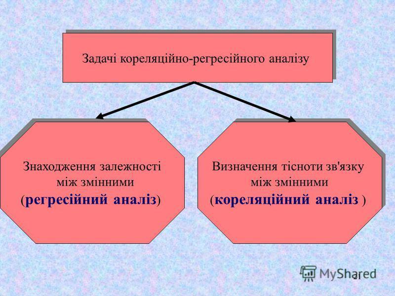 21 Задачі кореляцiйно-регресiйного аналізу Знаходження залежності між змінними ( регресійний аналіз ) Знаходження залежності між змінними ( регресійний аналіз ) Визначення тісноти зв'язку між змінними ( кореляцiйний аналiз ) Визначення тісноти зв'язк