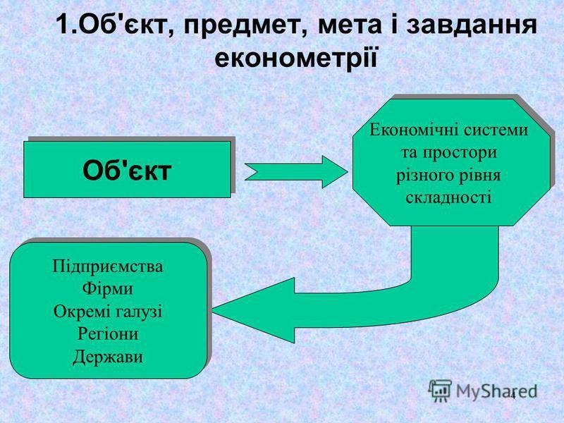 4 1.Об'єкт, предмет, мета i завдання економетрії Об'єкт Економічні системи та простори різного рівня складності Економічні системи та простори різного рівня складності Підприємства Фірми Окремі галузі Регіони Держави Підприємства Фірми Окремі галузі