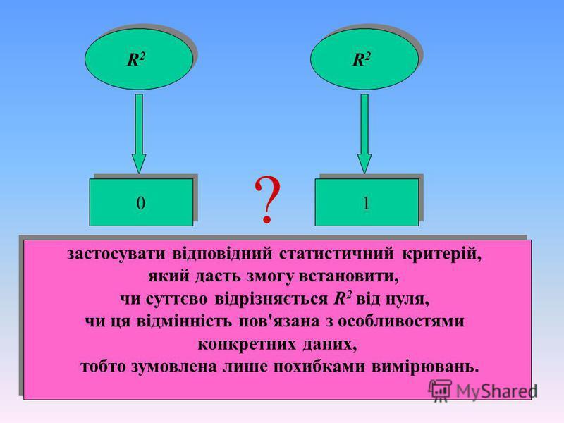 20 R2R2 R2R2 R2R2 R2R2 0 0 1 1 ? застосувати відповідний статистичний критерій, який дасть змогу встановити, чи суттєво відрізняється R 2 від нуля, чи ця відмінність пов'язана з особливостями конкретних даних, тобто зумовлена лише похибками вимірюван