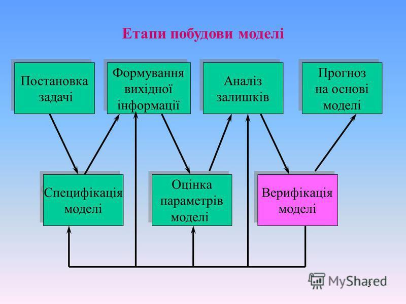 3 Постановка задачі Постановка задачі Формування вихідної інформації Формування вихідної інформації Аналіз залишків Аналіз залишків Прогноз на основі моделі Прогноз на основі моделі Специфікація моделі Специфікація моделі Оцінка параметрів моделі Оці