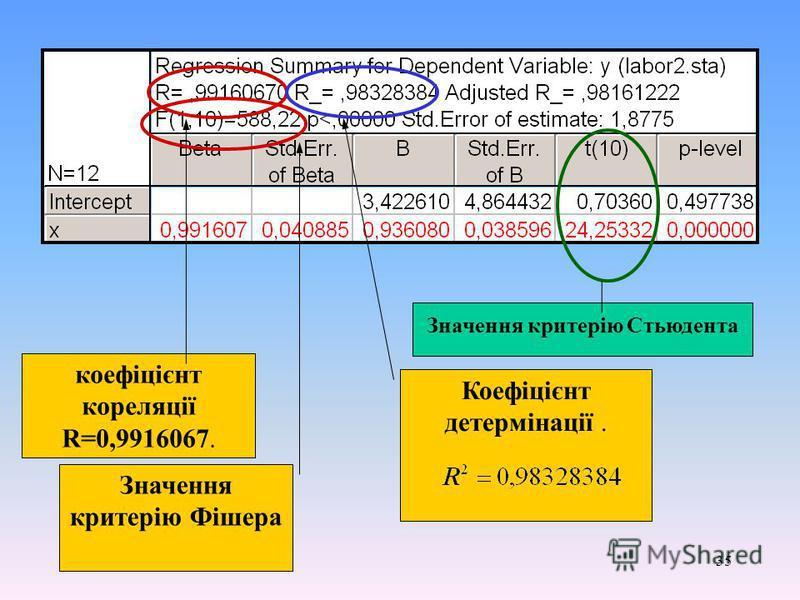 35 коефіцієнт кореляції R=0,9916067. Коефіцієнт детермінації. Значення критерію Фішера Значення критерію Стьюдента