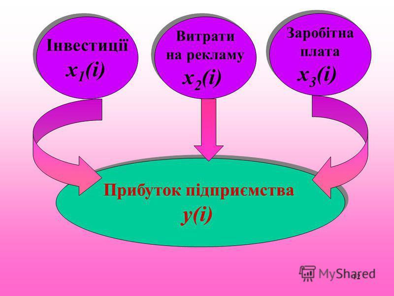 12 Прибуток підприємства у(i) Прибуток підприємства у(i) Інвестиції х 1 (i) Інвестиції х 1 (i) Витрати на рекламу х 2 (і) Витрати на рекламу х 2 (і) Заробітна плата х 3 (і) Заробітна плата х 3 (і)