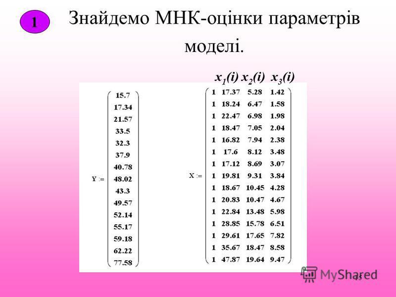 15 Знайдемо МНК-оцінки параметрів моделі. 1 х 1 (і)х 2 (і)х 3 (і)