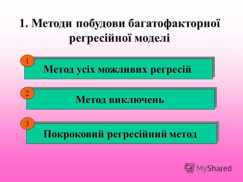 3 1. Методи побудови багатофакторної регресійної моделі Метод усіх можливих регресій Метод виключень Покроковий регресійний метод 1 2 3