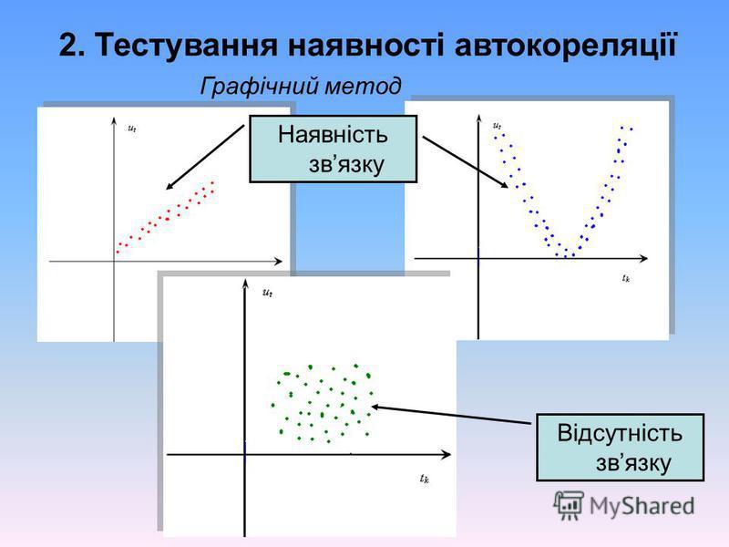 2. Тестування наявності автокореляції Графічний метод Наявність звязку Відсутність звязку