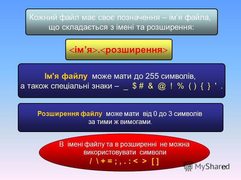 17 Кожний файл має своє позначення – імя файла, що складається з імені та розширення: імя. розширення Ім'я файлу може мати до 255 символів, а також спеціальні знаки – _ $ # & @ ! % ( ) { } '. Розширення файлу може мати від 0 до 3 символів за тими ж в